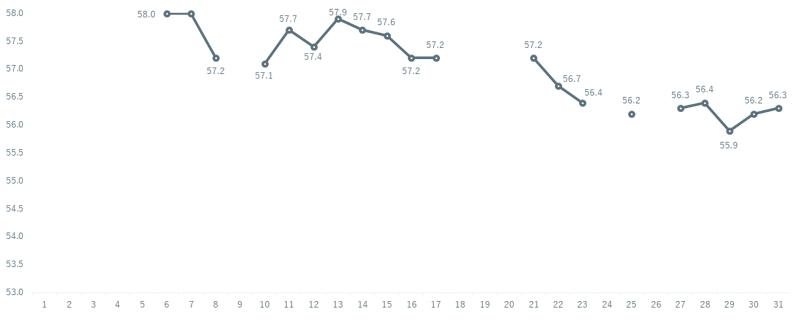 ダイエット 1月グラフ